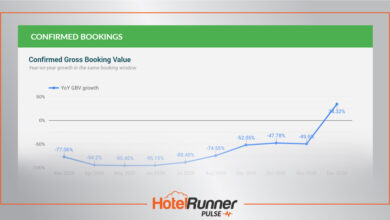 HotelRunner takes the pulse of the industry with its own data!