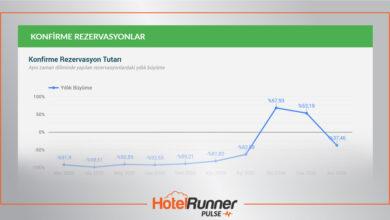 HotelRunner, kendi verisiyle sektörün nabzını tutuyor!
